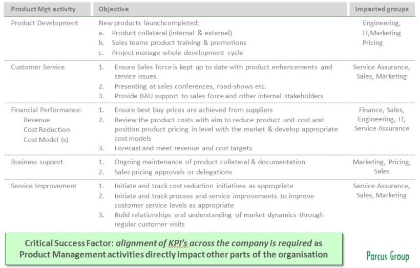 Telecom Product Manager KPIs