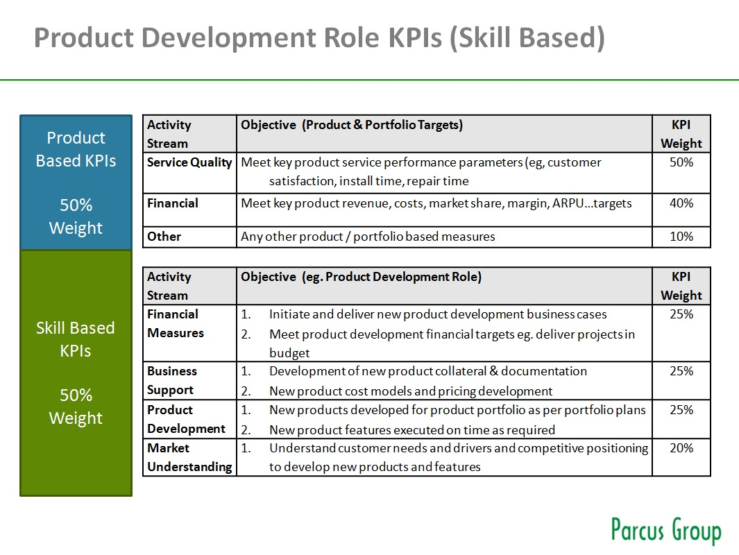 Product management team structure functional vs skill for Product design team