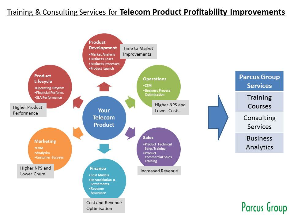 the impact of telecom services packages Find the latest telecom industry news, online industry information, views & updates get online news from the indian telecom industry on et telecom.